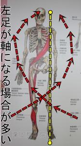 左足が軸になる場合が多い